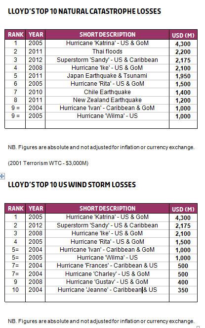 top 10 nat cat losses