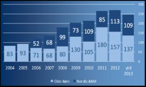 Emisjonsvolum-Oslo-Boers-og-Nordic-ABM-mrd.-kroner_mainstory1