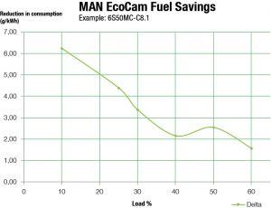 Reduced fuel oil consumption as a function of engine load