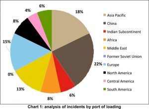 graph-analysis-of-incidents-by-port-of-loading