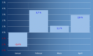 Oslo Børs Benchmark Index month by month: