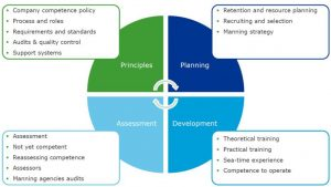 Figure 2: A competence assurance management system needs to consider all sides of managing competence
