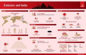 Emirates in India- Infographic Landscape