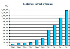 Containers in the port of Gdask