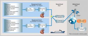 Process for gathering and analysing data with Wärtsilä Propulsion Condition Monitoring Service