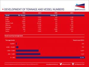 141218 Shipowners Club_Development of tonnage infographic_logo_Dec 2014