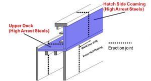 Brittle crack arrest steel on the upper deck and hatch side coaming