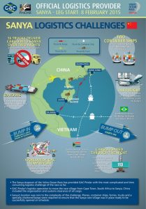 GAC Pindar - Sanya Volvo Ocean Race Logistics Challenges infographic
