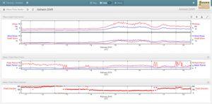 Online display of wave time series graphs at Alvheim Field