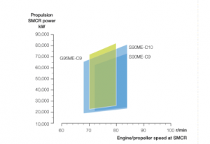 The G95ME-C9 engine supplements the successful S90ME-C9/10 engine types