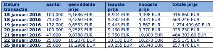 euronav buy back shares 26jan2016