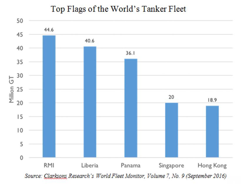 Top flags of  World Tanker fleet  10102016